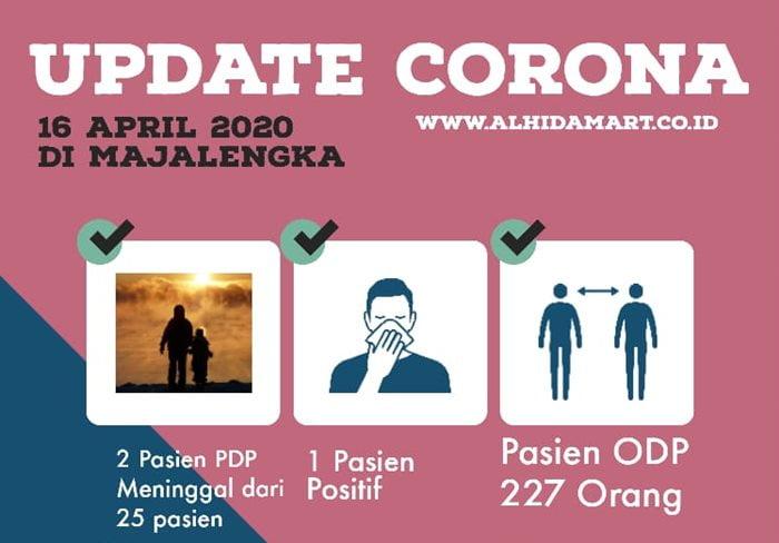 Update Corona Di Majalengka ALHIDAMART
